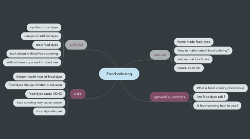 Mind Map: Food coloring