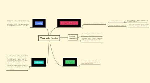 Mind Map: Movimiento Relativo