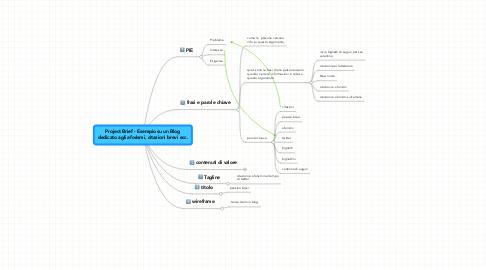 Mind Map: Project Brief - Esempio su un Blogdedicato agli aforismi, citazioni brevi ecc.