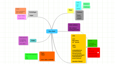 Mind Map: Pere_Noel