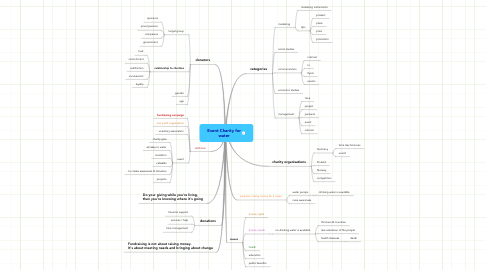 Mind Map: Event Charity for water