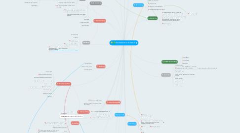 Mind Map: Brainstormin fo Ideas