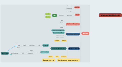 Mind Map: Mapa conceptual QUIMICA