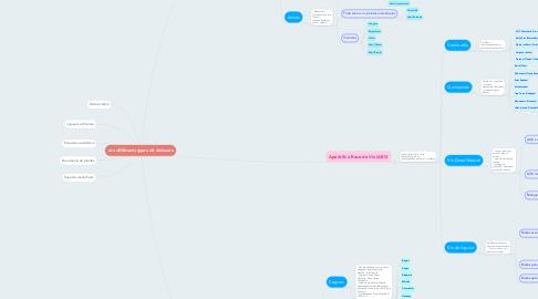 Mind Map: Les différents types de boissons