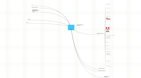 Mind Map: Mapa web