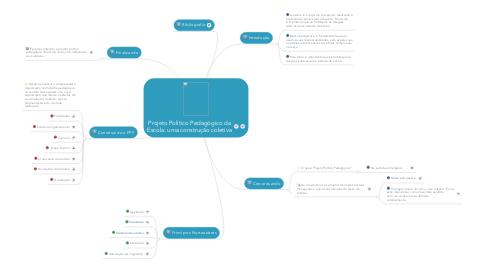 Mind Map: Projeto Político Pedagógico da Escola: uma construção coletiva