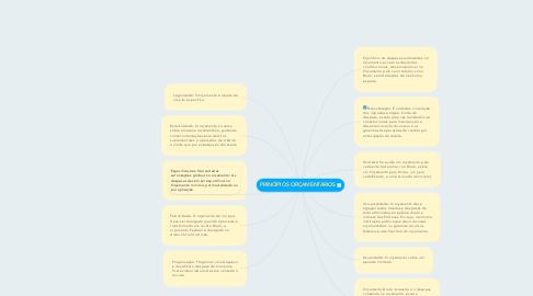 Mind Map: PRINCÍPIOS ORÇAMENTÁRIOS
