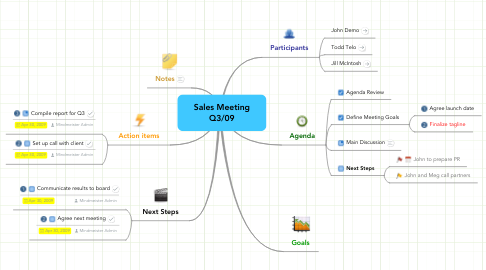 Mind Map: Sales Meeting Q3/09