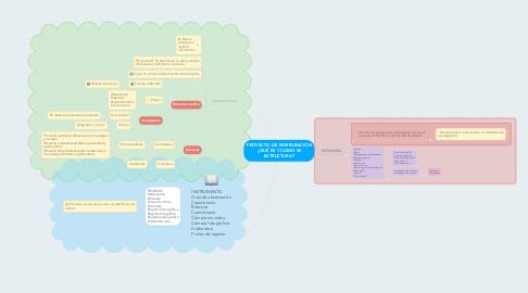 Mind Map: PROYECTO DE INTERVENCIÓN ¿QUÉ ES Y COMO SE ESTRUCTURA?