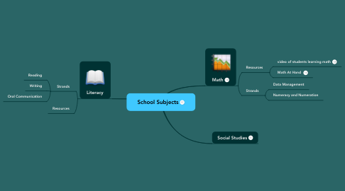 Mind Map: School Subjects