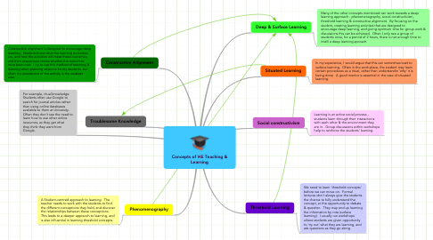 Mind Map: Concepts of HE Teaching & Learning