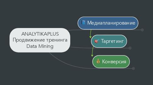 Mind Map: ANALYTIKAPLUS Продвижение тренинга Data Mining