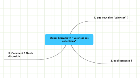 "Mind Map: atelier bibcamp11 ""Valoriser ses