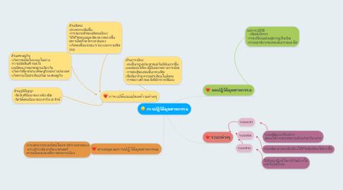 Mind Map: การปฎิวัติอุตสาหกรรม