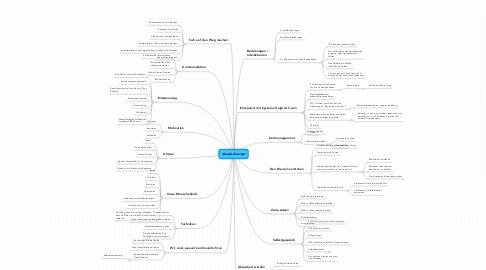 Mind Map: Mosaik-Konzept