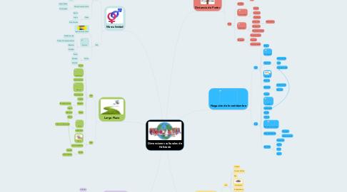 Mind Map: Dimensiones culturales de Hofstede