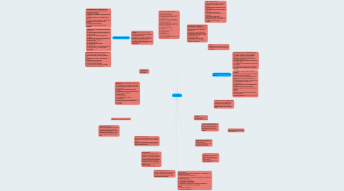 Mind Map: G. NOMINA