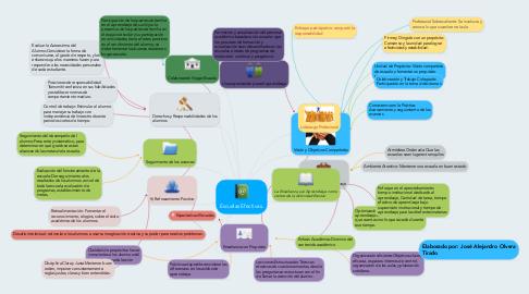 Mind Map: Escuelas Efectivas.