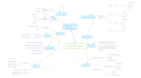 Mind Map: Polymers & Composites