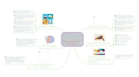 Mind Map: MERCADOTECNIA Y PUBLICIDAD