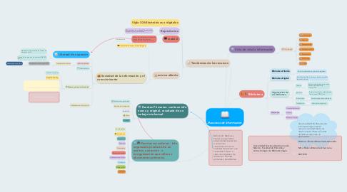 Mind Map: Recursos de Información