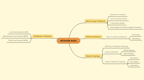 Mind Map: NETWORK BASIC