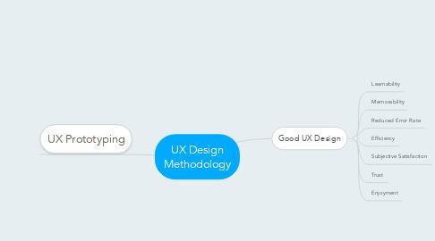 Mind Map: UX Design Methodology