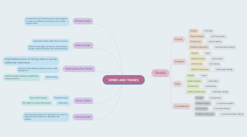 Mind Map: VERBS AND TENSES