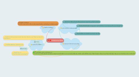Mind Map: การล่าอาณานิคม