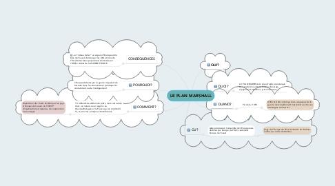 Mind Map: LE PLAN MARSHALL