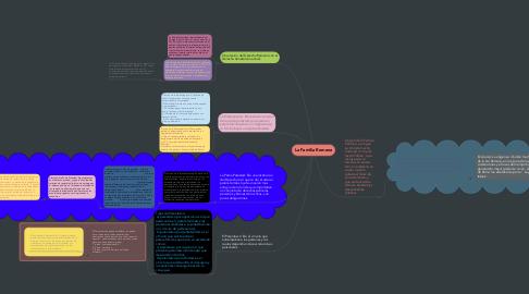 Mind Map: La Familia Romana