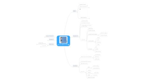 Mind Map: Modèle SAMR et TNI