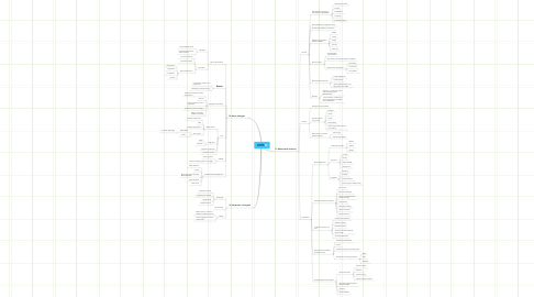 Mind Map: #HCSM 01-09-11