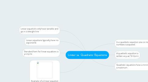 Mind Map: Linear vs. Quadratic Equations