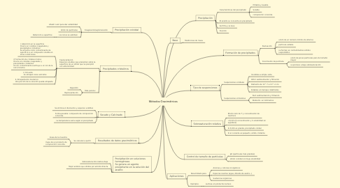 Mind Map: Métodos Gravimétricos