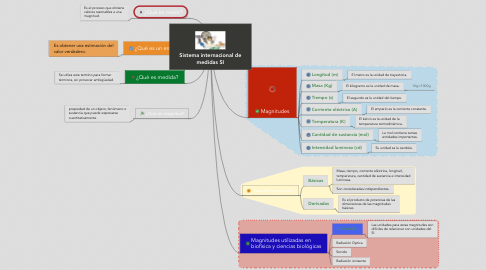 Mind Map: Sistema internacional de medidas SI