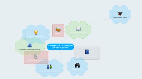 Mind Map: Metacognición: Un camino para aprender a aprender.