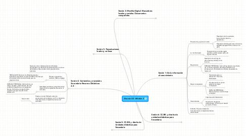 Mind Map: Escuela 2.0. Módulo 2