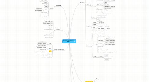 Mind Map: Centre équestre de GrandPoitiers