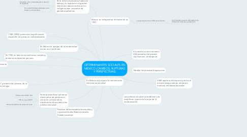 Mind Map: DETERMINANTES SOCIALES EN MEXICO (CAMBIOS, RUPTURAS Y PERSPECTIVAS)