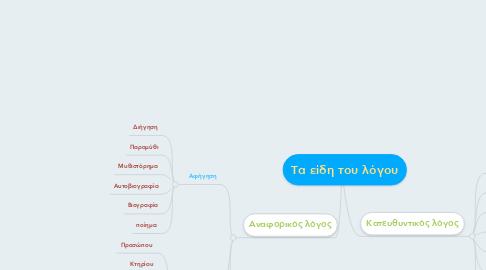 Mind Map: Τα είδη του λόγου