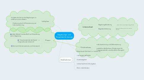 Mind Map: Begabungs- und Begabtenförderung