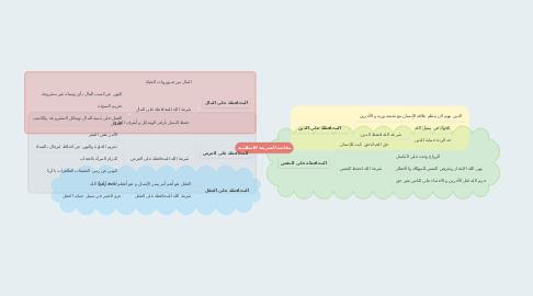 Mind Map: مقاصد الشريعة الاسلامية
