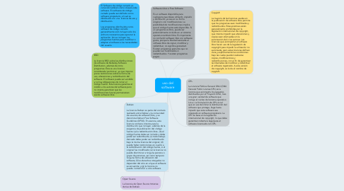 Mind Map: uso del software
