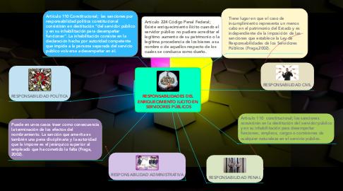 Mind Map: RESPONSABILIDADES DEL ENRIQUECIMIENTO ILICITO EN SERVIDORES PÚBLICOS