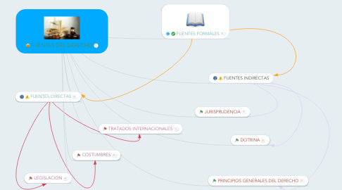 Mind Map: FUENTES DEL DERECHO