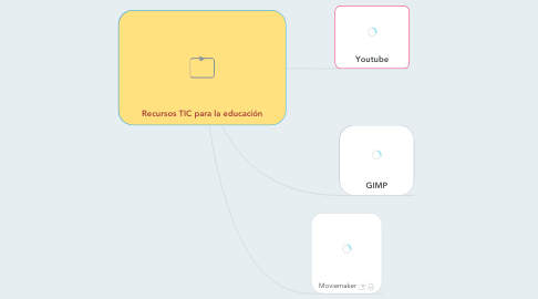 Mind Map: Recursos TIC para la educación