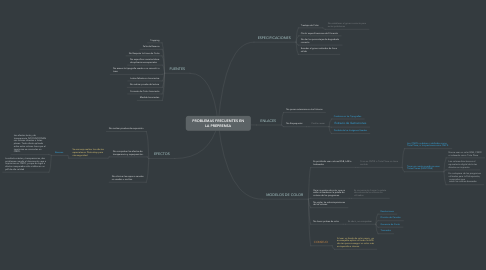 Mind Map: PROBLEMAS FRECUENTES EN LA PREPRENSA
