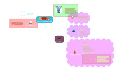 Mind Map: Diseño y comunicación visual