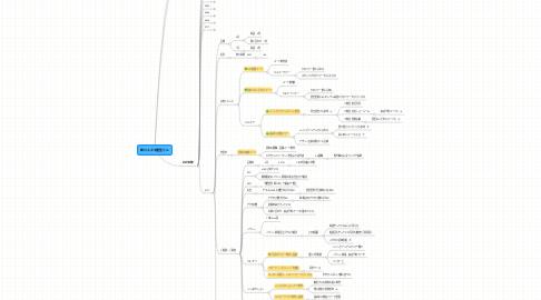 Mind Map: 掛川スズキ塗装さん